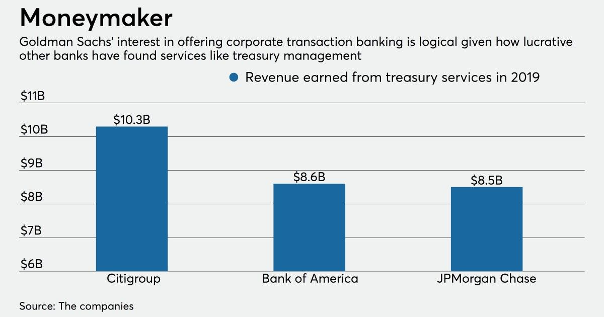 Inside Goldman S New Corporate Banking Portal Digitalbanking Goldmansachs Bankofamerica Wellsfargo Citigro Cash Management Corporate Bank Banking Services