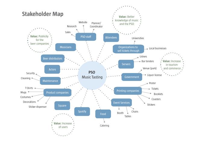 stakeholder map ex  1