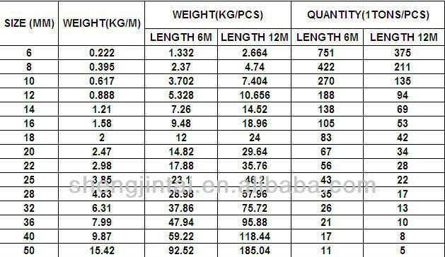 how to calculate weight of steel bars per meter