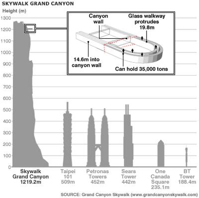 Skywalk Diagram Grand Canyon Grand Canyon Trip To