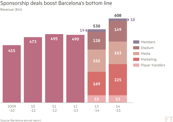 FC Barcelona Tops The Sponsorship League Table Despite Being Dumped - Barcelona fc table