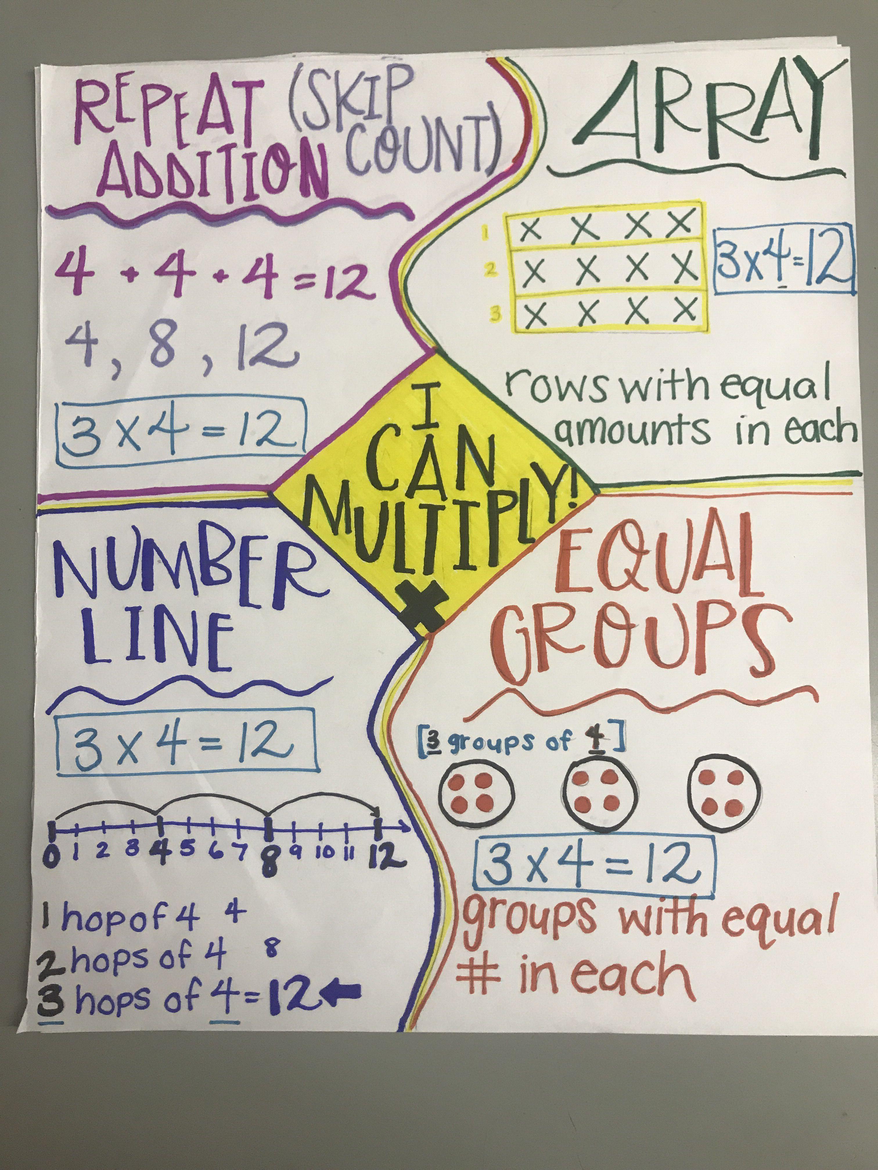 Multiplication Anchor Chart 3rd Grade Grade 3 Array