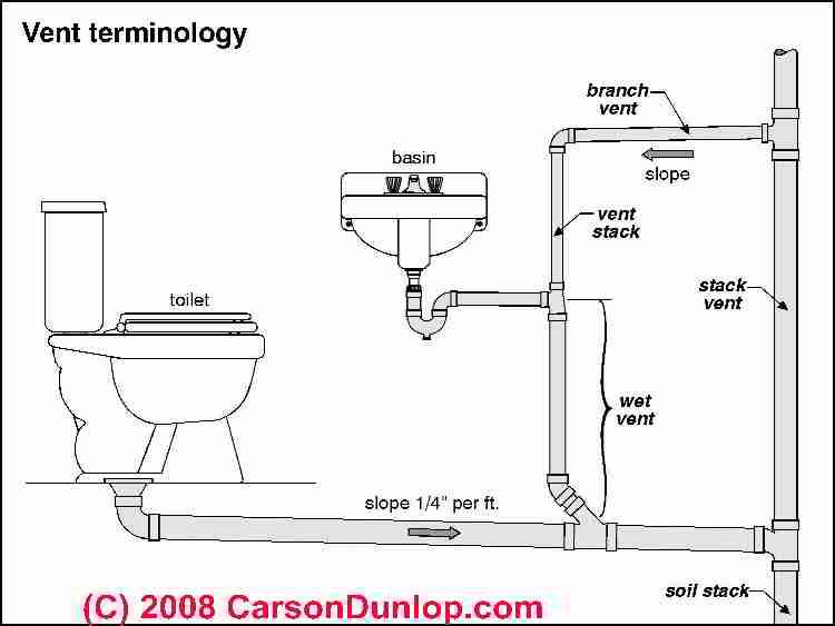 Basic plumbing venting diagram vent terminology