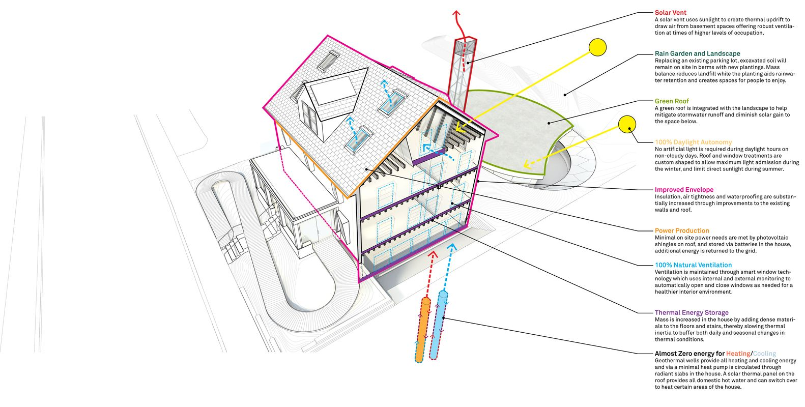 gallery of harvard housezero - a retrofit response to climate change - 2 |  green building, green architecture, energy efficient buildings  pinterest
