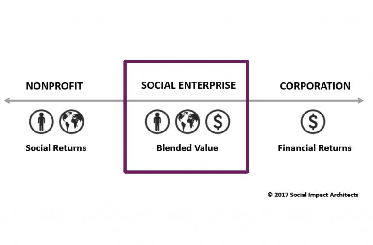 How To Start A Social Enterprise Social Impact Architects Social Impact Architects Social Enterprise Enterprise Social Impact