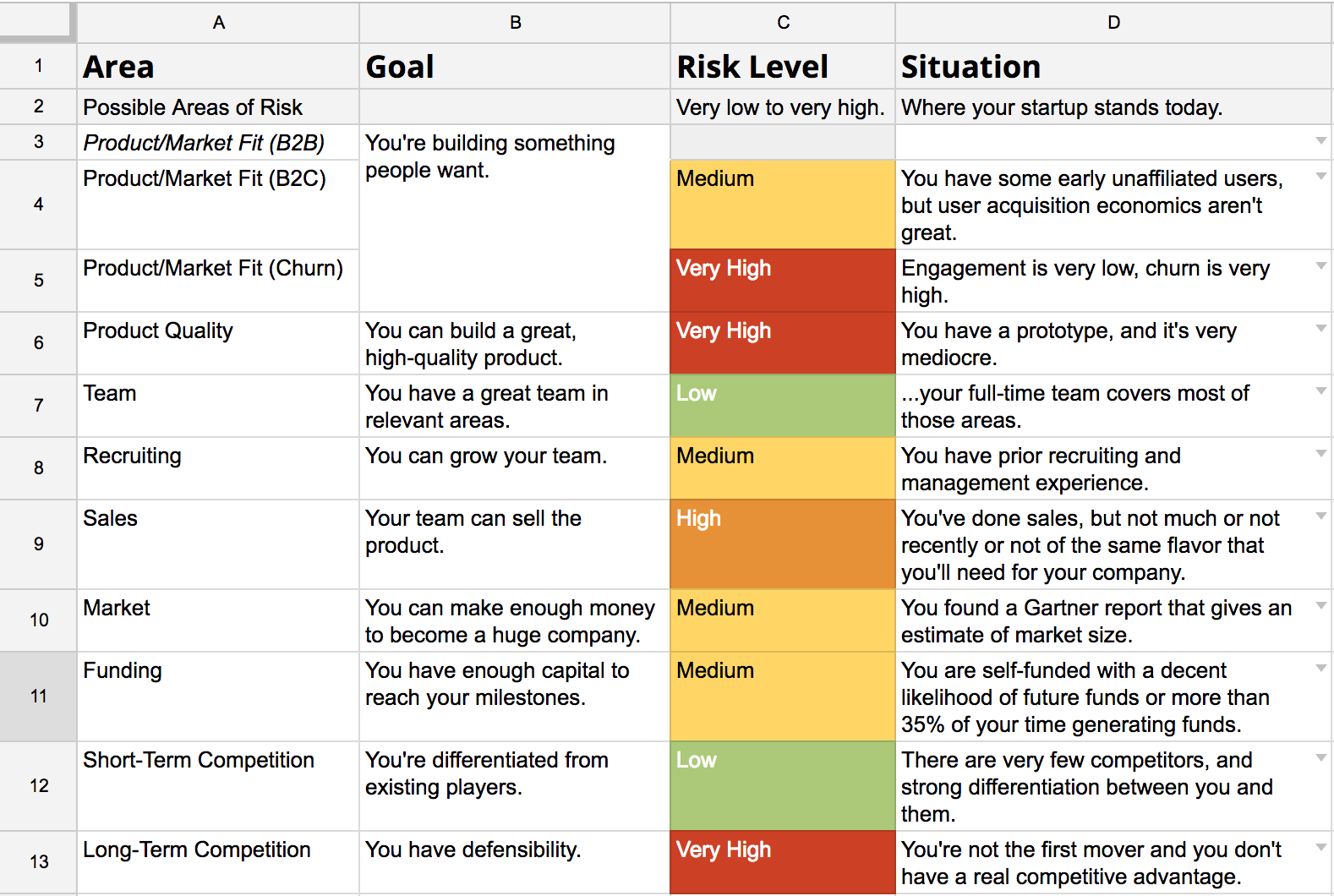 Lower Your Startup Risk With This Free Template By Code Corps