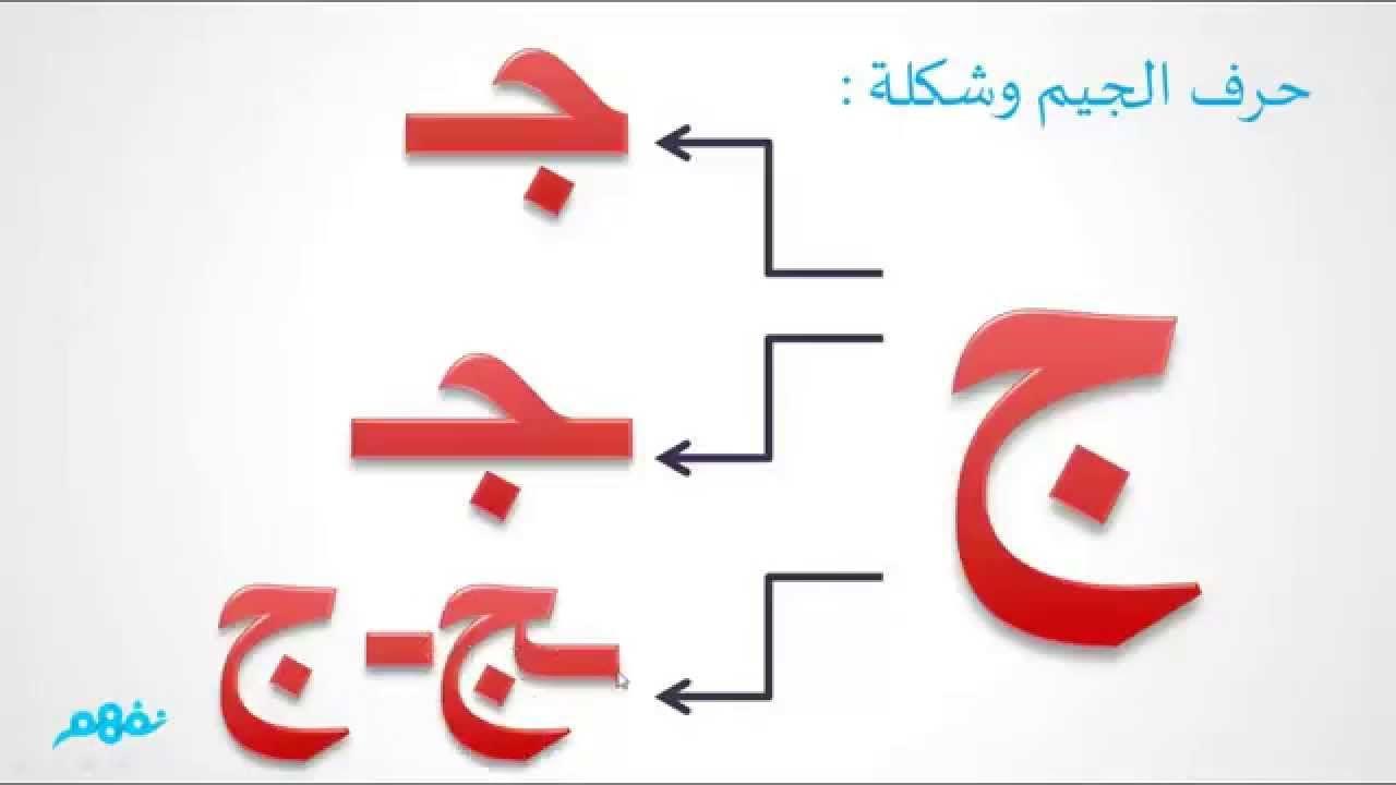 الأبجدية العربية حرف الجيم Arabic Alphabet Flashcards Alphabet
