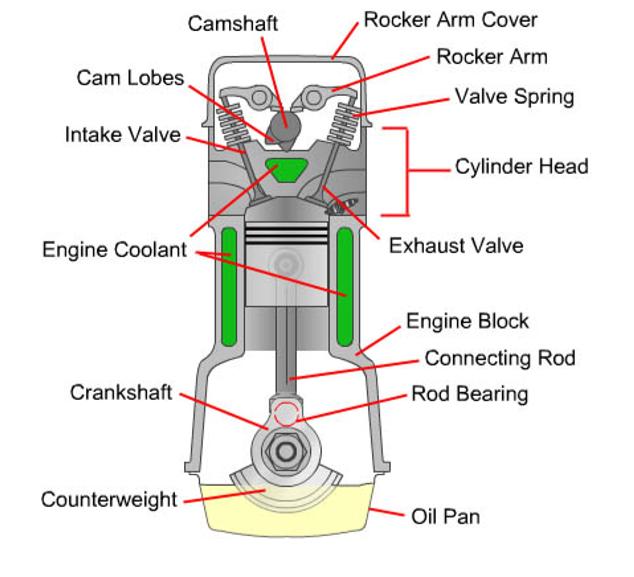 Main components Of An engine | Teknik Resimler | Pinterest | Engine ...