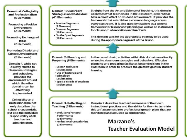 MarzanoS Teacher Evaluation Model   St Century Learning