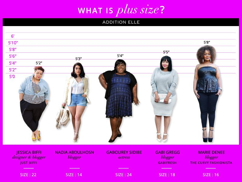 "what is ""plus size""? @additionelle answers the controversial"