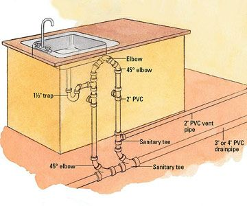 Diy Kitchen Island With Sink And Dishwasher | Island With Sink Drain  Illustration