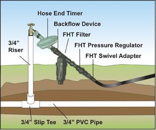 Step By Step Drip Irrigation System Installation Guide Sprinkler System And  Irrigation Basics Hose Bib Kit With Timer