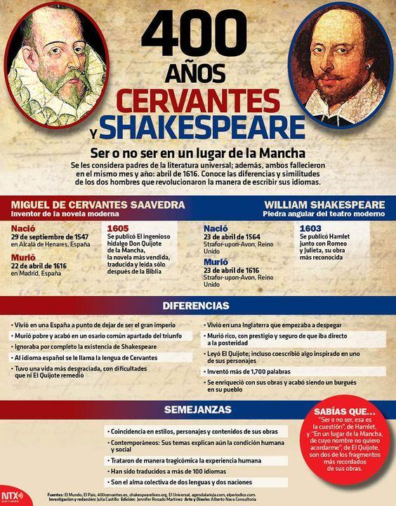 400 Años De Cervantes Y Shakespeare Grandes Exponentes De La Literatura Universal Infographic Clases De Literatura Arte Y Literatura Literatura Española