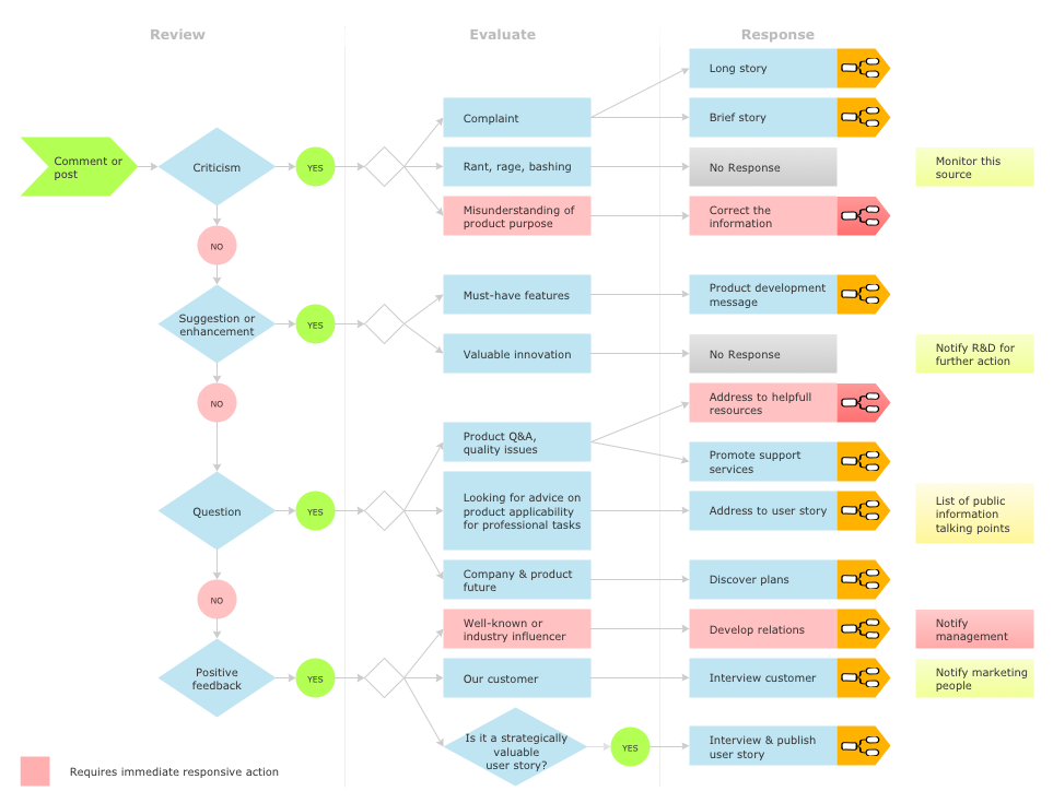 This flow chart was created in ConceptDraw PRO using the Social – Company Flow Chart Template