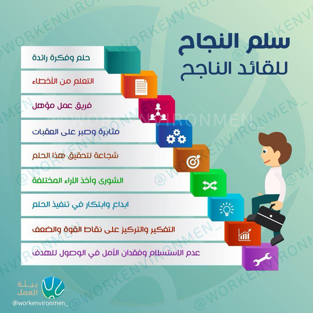 Pin By Khaled1000 On إدارة أعمال Learning Websites Study Skills Life Skills Activities
