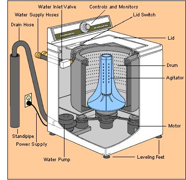 Washing Machine Repairs Washing Machine Repair Washer Repair Washing Machine Problems