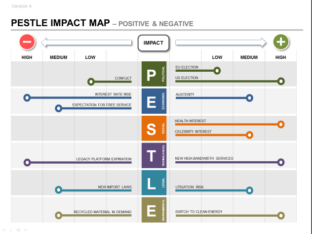 Pestle Strategic Impact Map Part Of The Product Strategy Plan