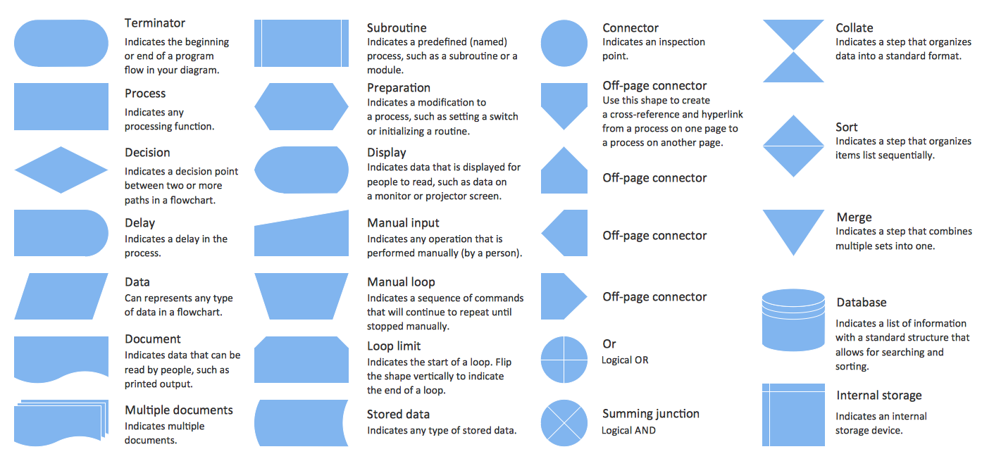 hight resolution of flowchart symbols shapes stencils and icons