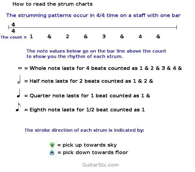 How To Read Guitar Strumming Patterns And Rhythms Guitar Lessons Awesome How To Read Strumming Patterns