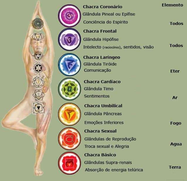 Resultado de imagem para o que são chakras na yoga