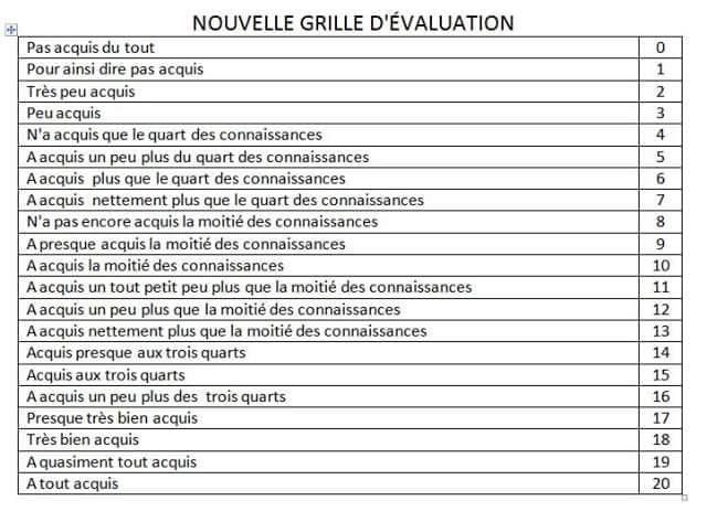 Grille d'évaluation | Rubrics, Education, Bulletin