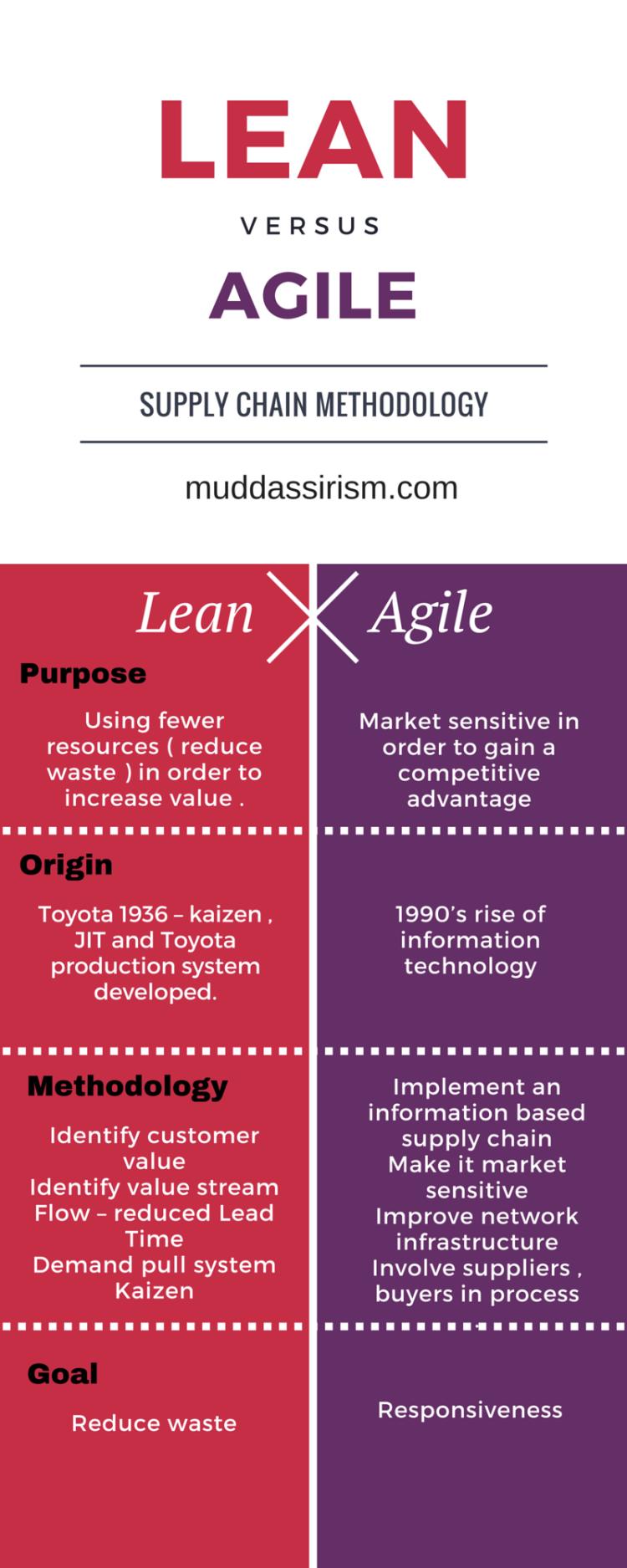 lean vs agile 1 2 agile pinterest gestión de proyectos