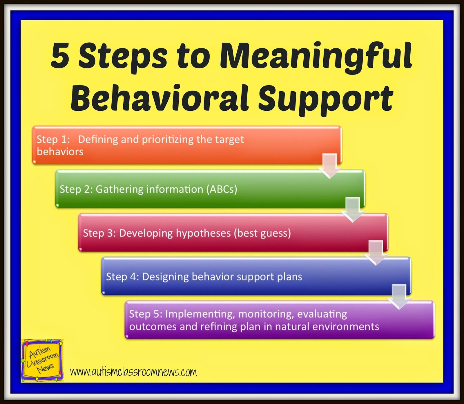 Five Steps To Meaningful Behavioral Support Using The Fba