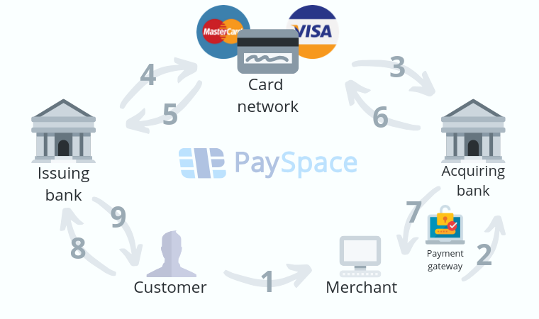 braintree payments platform f cryptocurrency