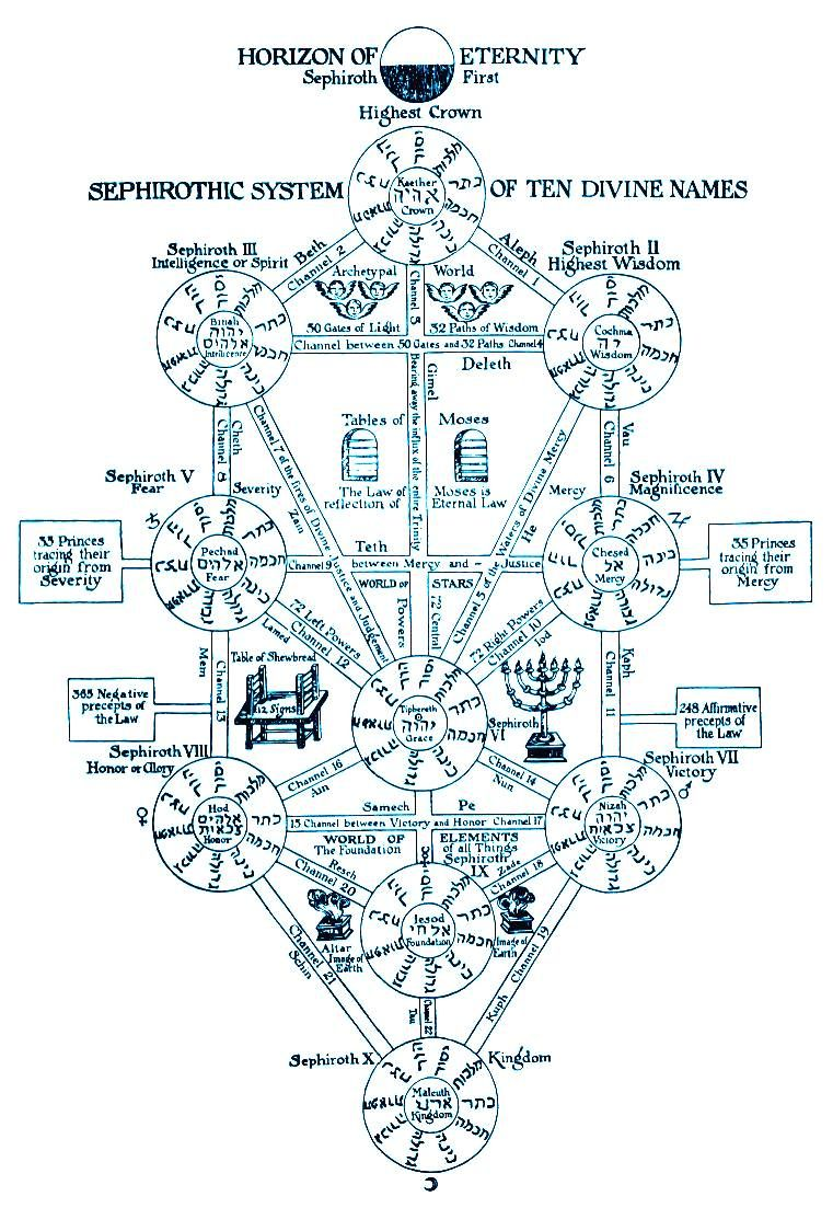 Golden dawn grade structures tree of life sephiroth
