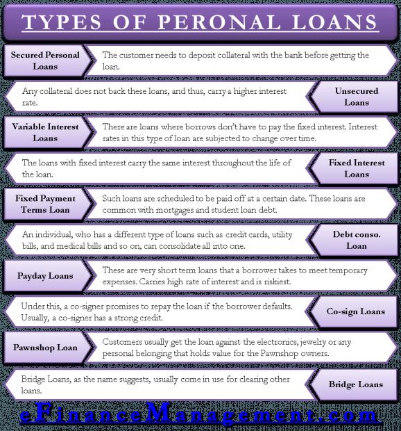 Types Of Personal Loans Loans Personal Loans Personal Loans Unsecured Loans Loan