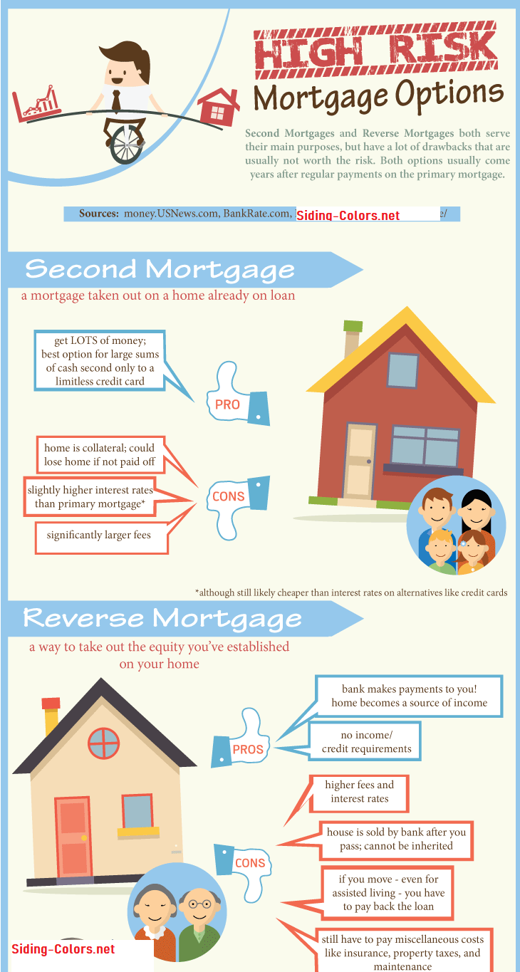 High Risk Online Mortgage Lenders Specialize In Providing Loans To