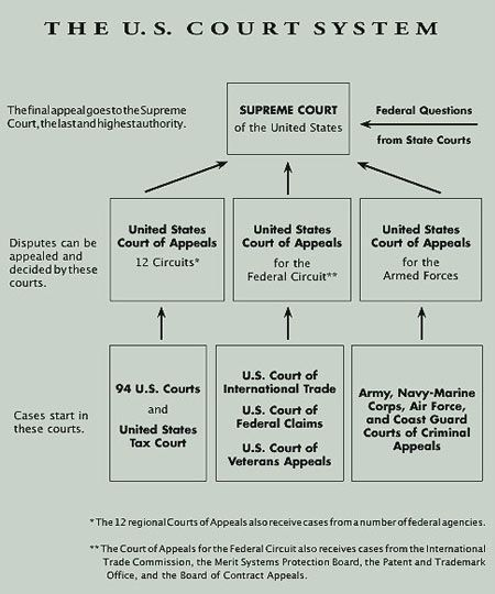 historical development of the u s court Creation of specialized courts are (i) fostering improved decision-making by   us court of federal claims, including its history and evolving jurisdiction, go to.
