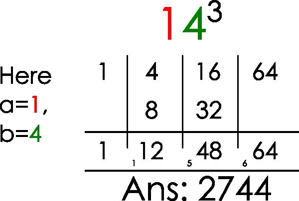 How To Find Cube Root Vedic Mathematics Math Tricks Mathematics Math Workshop