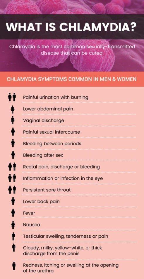 Chlamydia Symptoms 5 Natural Treatments Pelvic Inflammatory