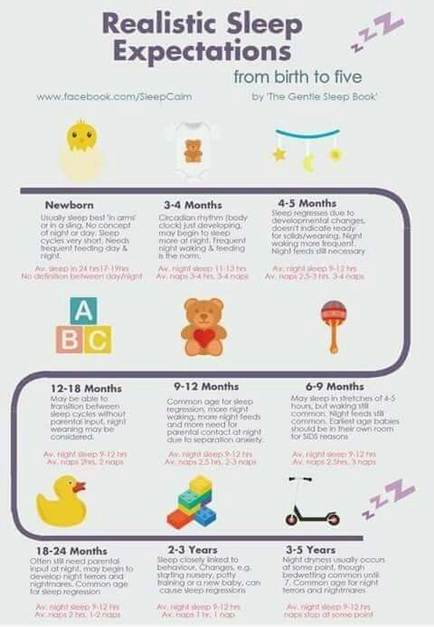 Sleeeeeeeeeeeeep Birth Most Beautiful Pinterest Birth - Baby Development Chart