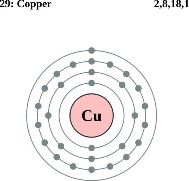 see the electron configuration diagrams for atoms of the elements How Many Electrons in Copper