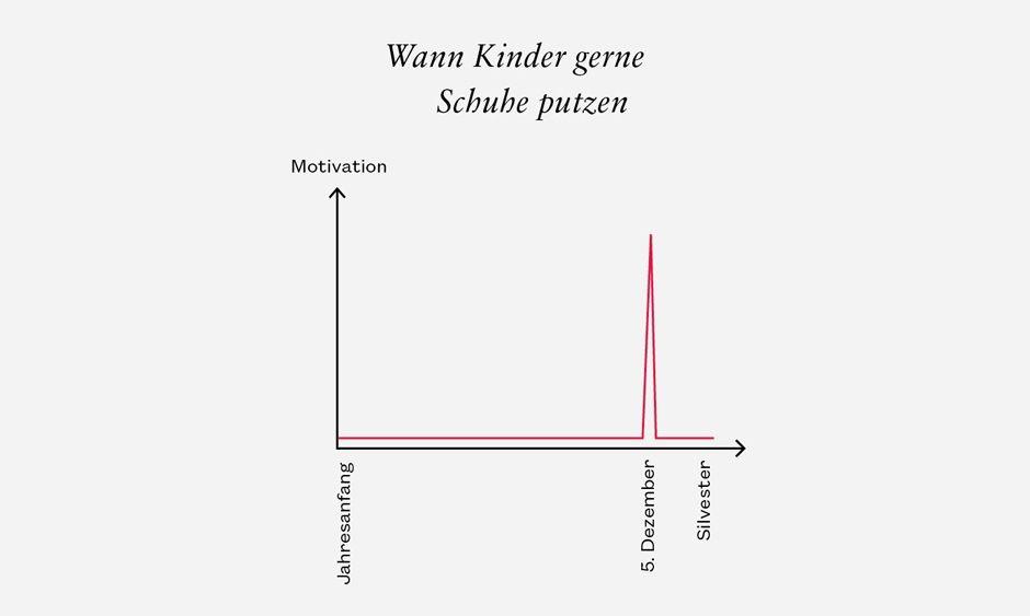 Wann Kinder gerne Schuhe putzen  Süddeutsche Zeitung Magazin