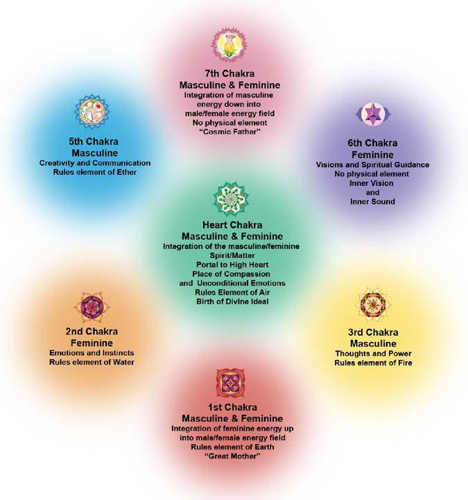 Feminine And Masculine Use Of Energy Energy Healing Reiki