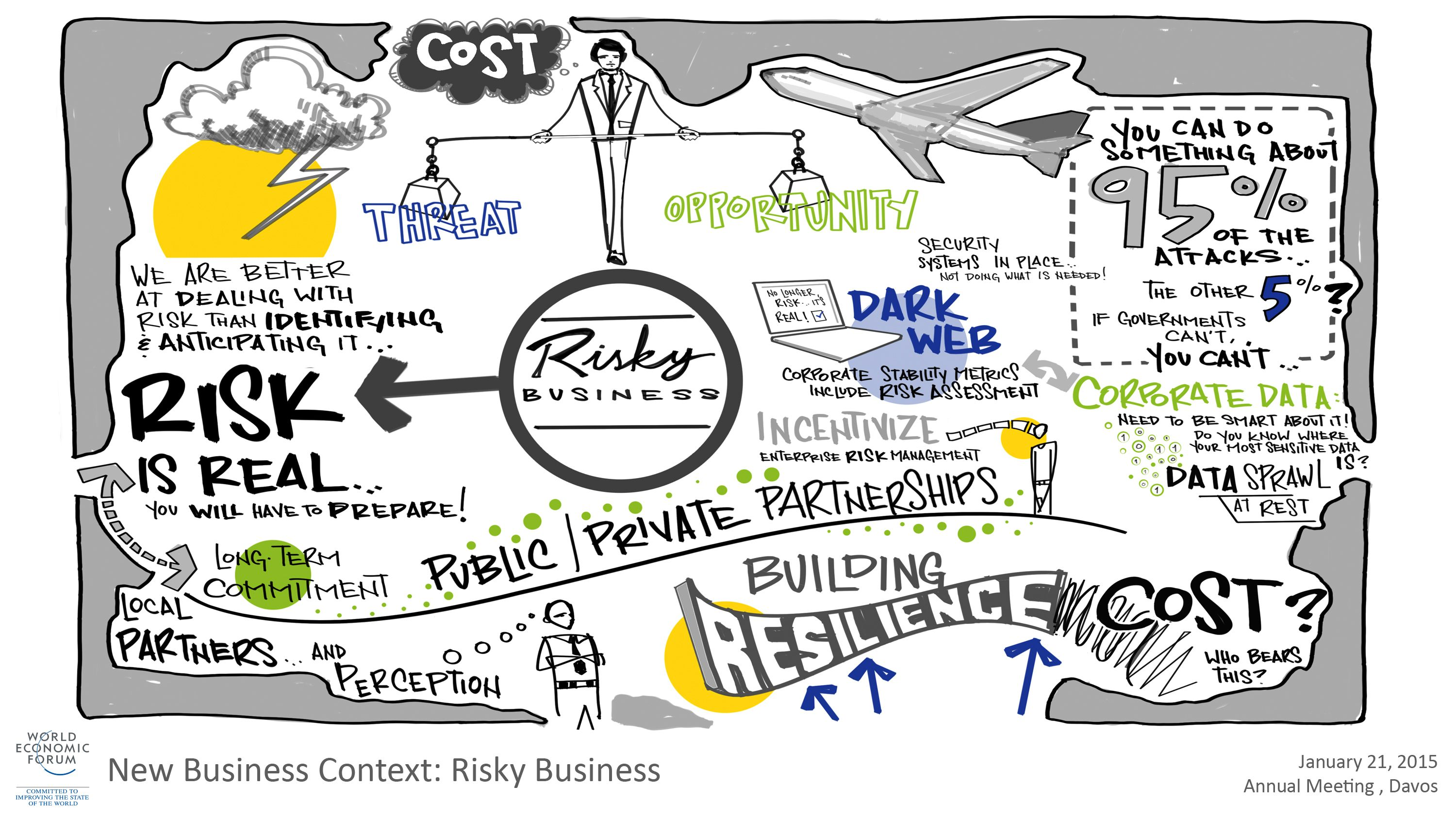 """Visual summary from the """"New Business Context: Risky Business"""" session at the Annual Meeting 2015. How should businesses respond to systemic risks, geopolitical uncertainty, and cyber threats to their strategy and operations?"""