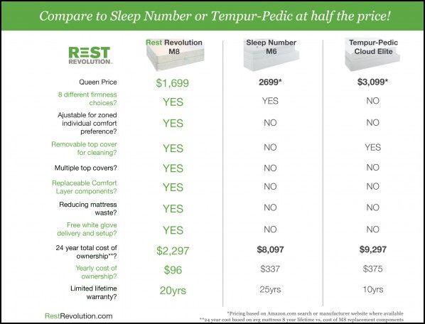 Mattress comparison chart http mattressgallery info feed