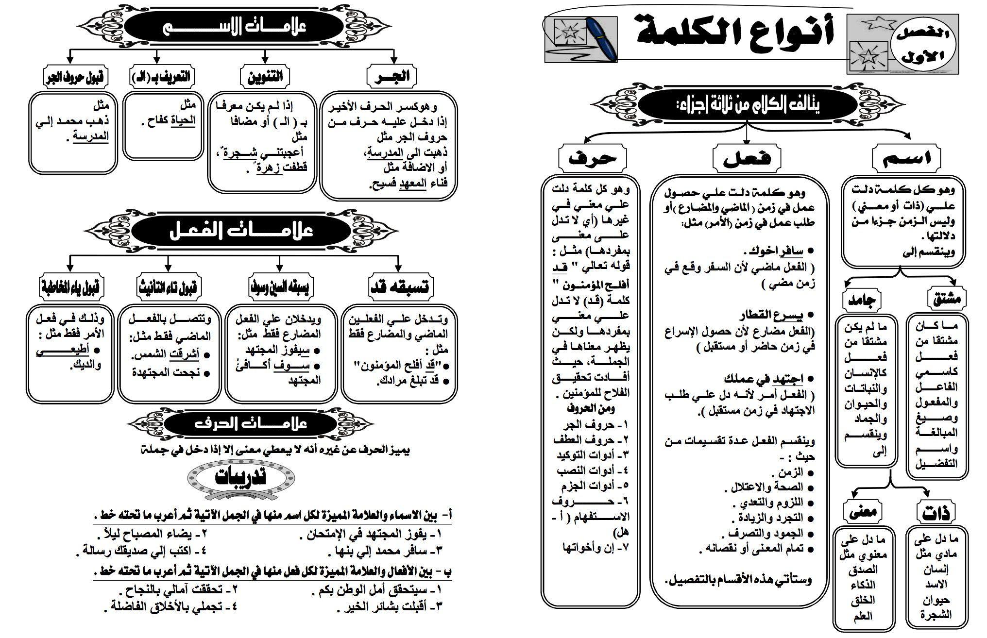 موجز قواعد اللغة العربية موجز قواعد اللغة العربية Free Download Borrow And Streaming Internet Archive Learn Arabic Alphabet Learning Arabic Learn Arabic Language