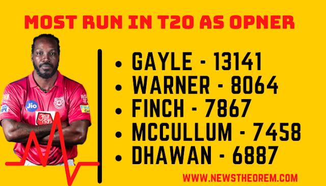 Top5 best Opener batsmen who made Most T20 runs as Opener