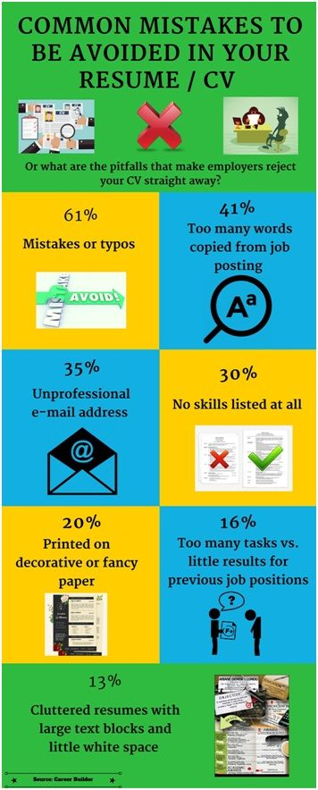Cv  Resume Infographic Common Mistakes To Be Avoided In Your Cv