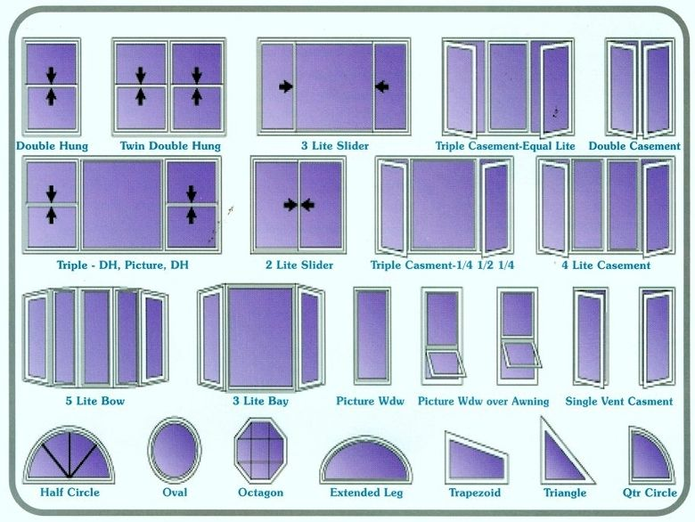 Window design terminology aritecture teminoligy for Window styles for homes