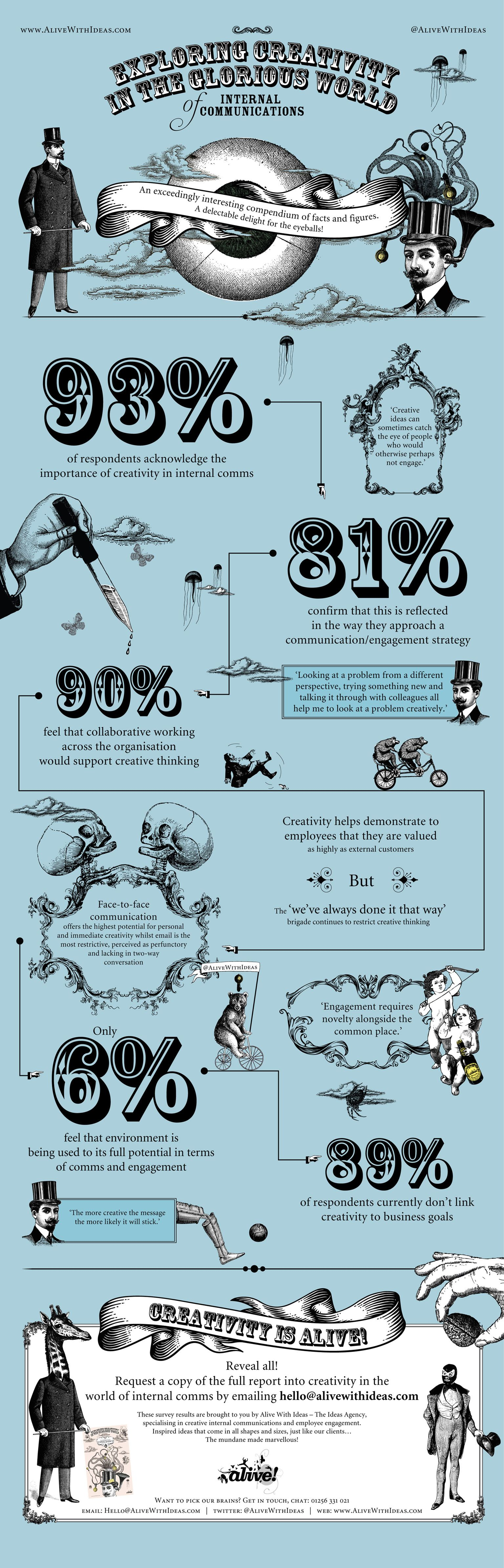 Exploring Creativity in Internal Communications #infographic