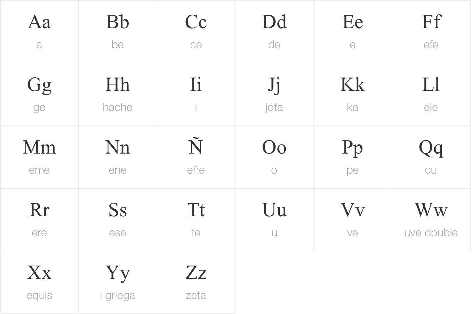 Spanish alphabet spanish pinterest spanish alphabet spanish lets learn the alphabet in spanish and learn the spanish alphabet pronunciation of spanish letters madrichimfo Images