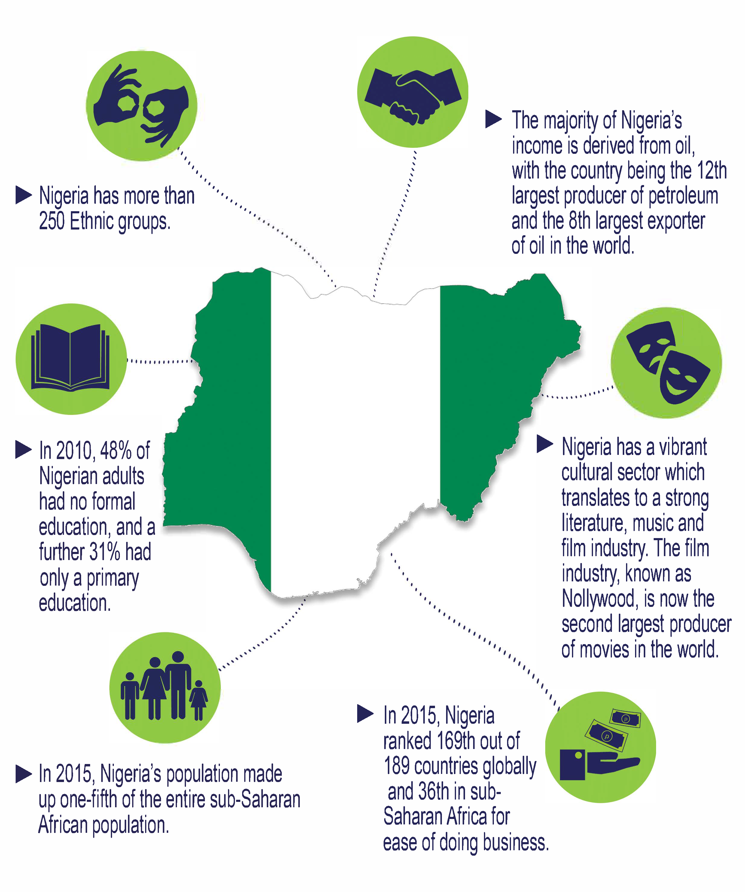 Nigeria Human Capital Labour Report Infographic In