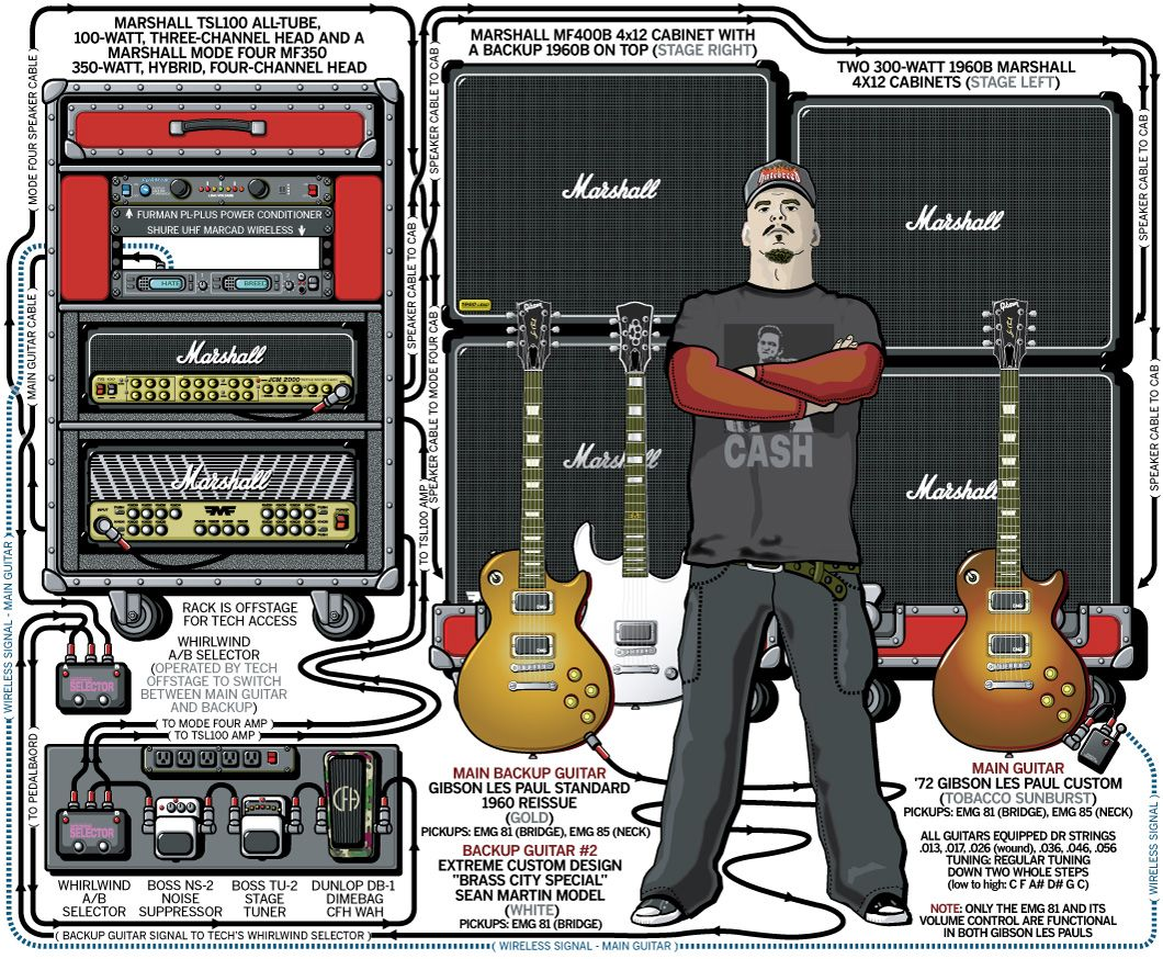 Guitar Rig Diagram 48 Volt Club Car Wiring Sean Martin  Hatebreed 2004 Amps