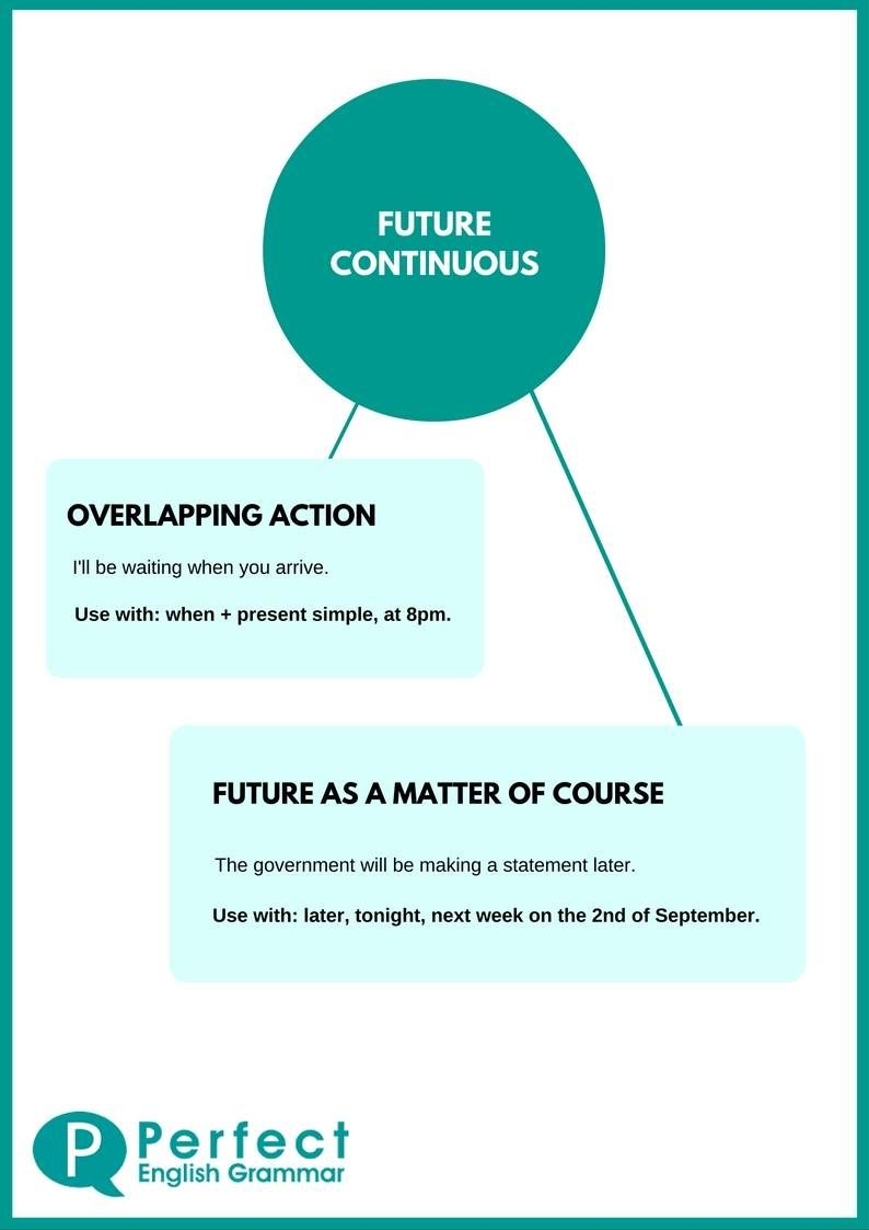 Future Continuous Infographic | ESL | Pinterest