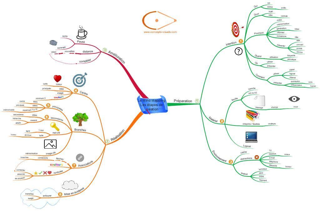 Les 9 Etapes De Creation D Une Carte Mentale Carte Mentale Cartes